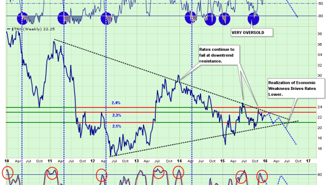 Rates-Price-Projection-122815