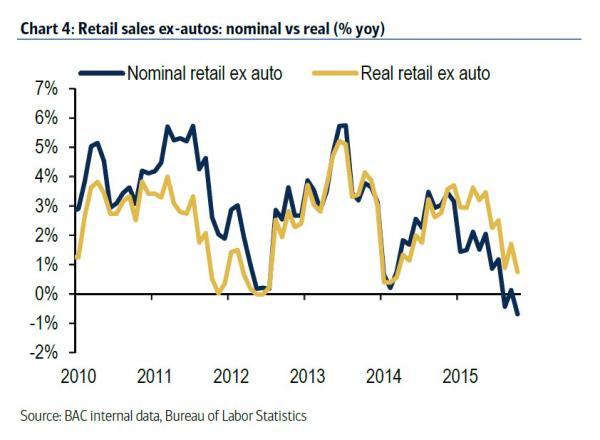 nominal-retail-sales-card_0