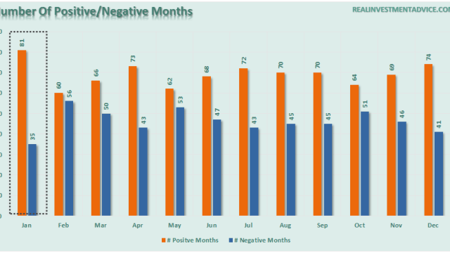 January-Pos-Neg-Months-010416