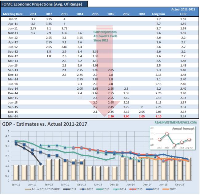 FOMC-Economic-Forecasts-031616