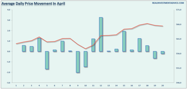 April-Daily-PriceMovement-040516