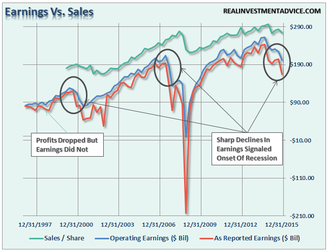 Earnings-Vs-Sales-040816-2