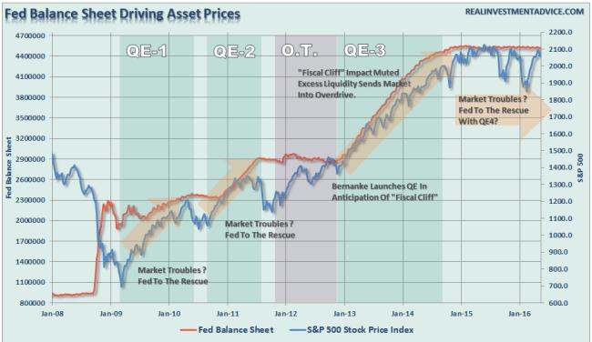 Fed-BalanceSheet-SP500-053116