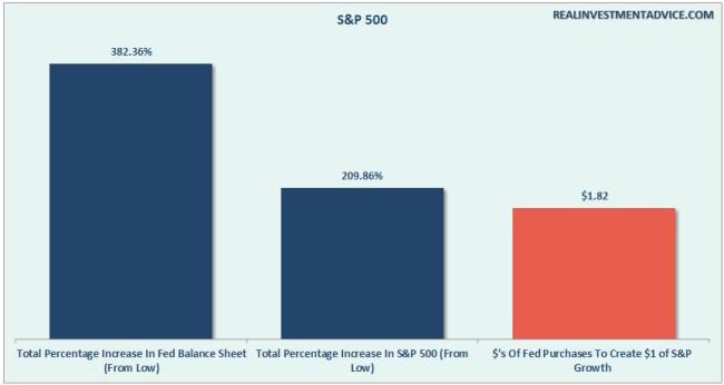 Fed-QE-Sp500-053116