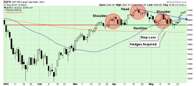 SP500-Chart1-052716