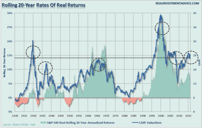 SP500-Real-RollingReturns-20-Years-051916