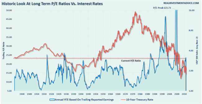 InterestRates-Valuations-061416