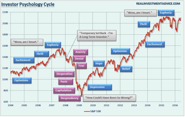 Investor-Psychology-060616