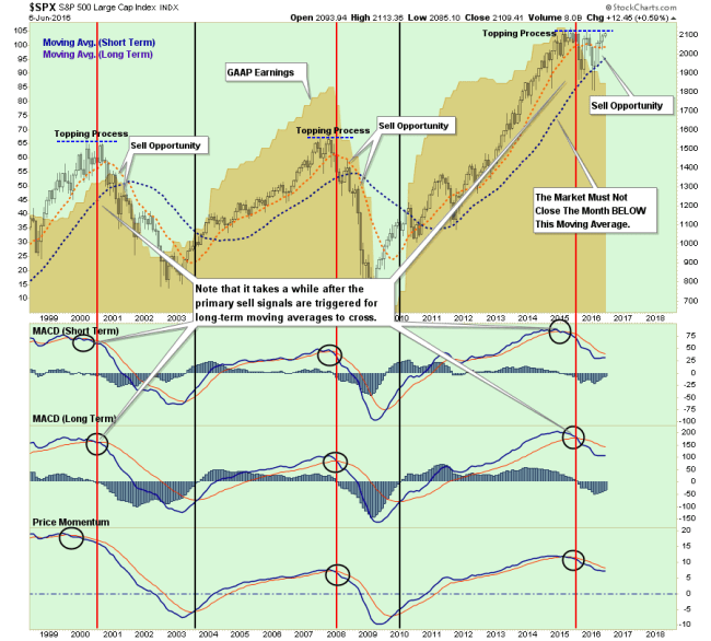 SP500-LongTerm-Indications-060716