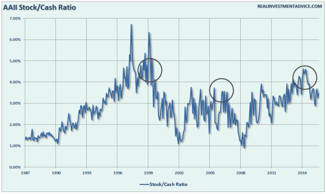 AAII-Stocks-Cash-071416