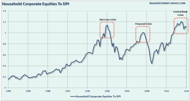 Corporate-Equities-DPI-080816