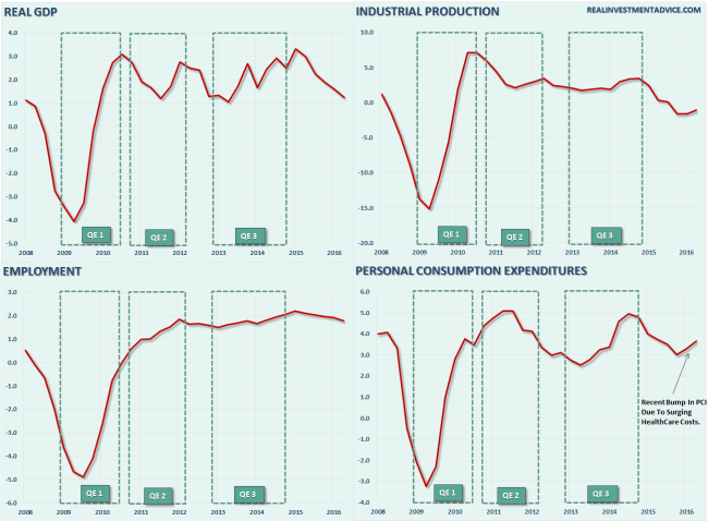 GDP-4-Panel-Chart-QE-081816