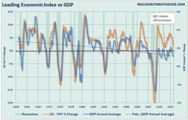LEI-vs-GDP-081516