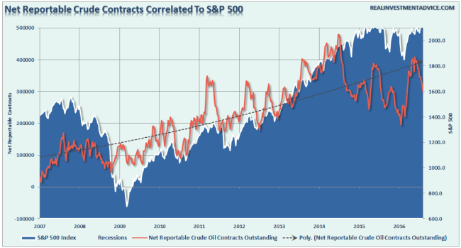Net-Reportable-Contracts-SP500-080916