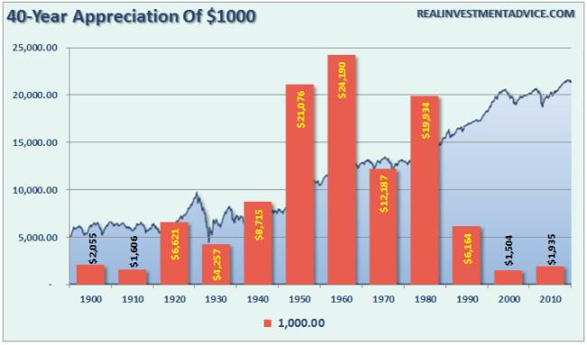 SP500-40-Avg-Appreciation-1000-082216