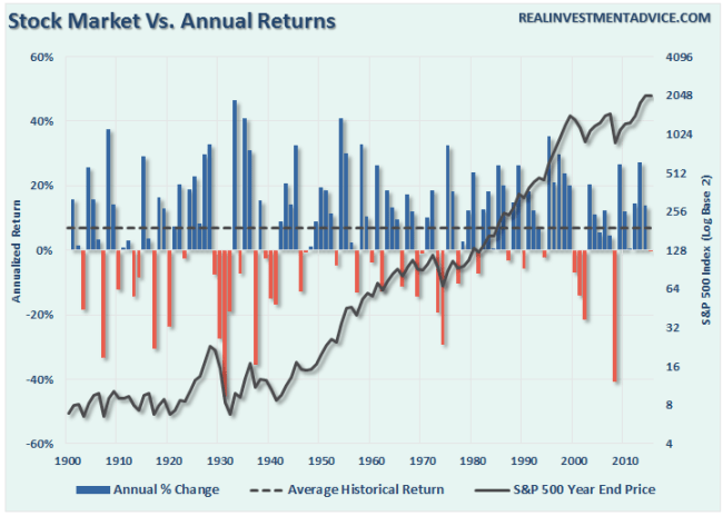 SP500-Annualized-Returns-080816