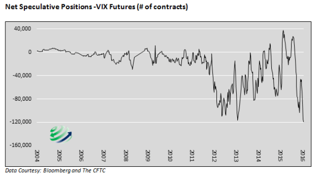 VIX-NetSpeculative-Short-082516