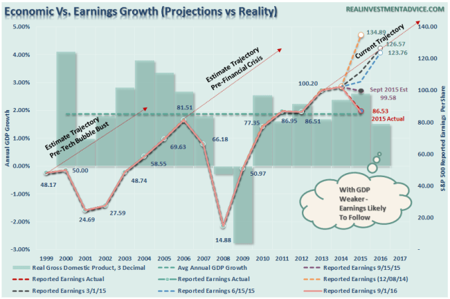 Earnings-GDP-090116