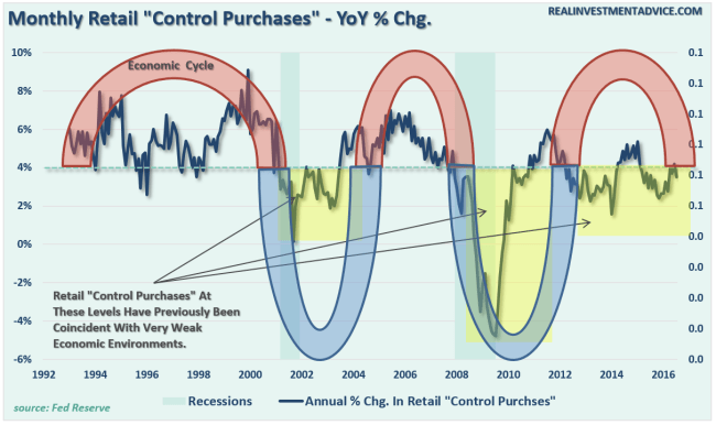 retail-sales-economiccycle-090116