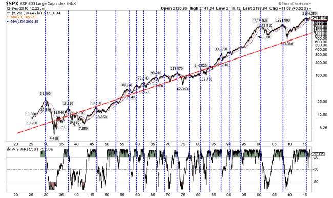 sp500-deviations-091216