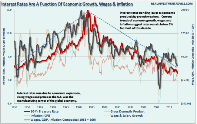 interest-rates-wages-gdp-inflation-102316