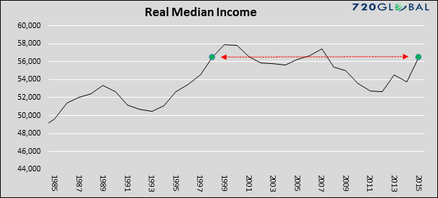 real-median-income-1