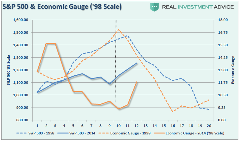 economic-gauge-sp500-98scale