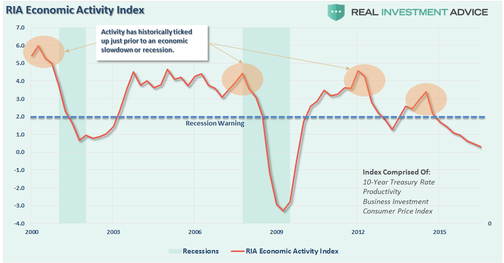 ria-economic-activity-index