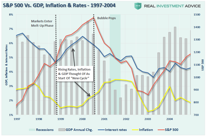 sp500-1998-2014-gdp-inflation-rates-121016