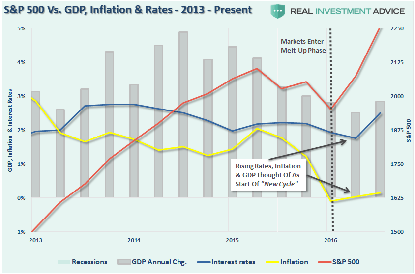 sp500-2013-present-gdp-inflation-rates-121016
