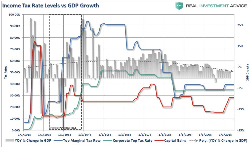 Effect Tax Cuts Economy