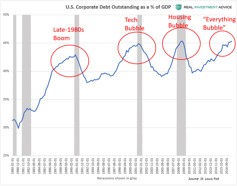 U.S. Corporate Debt to GDP Ratio (Annotated Chart)