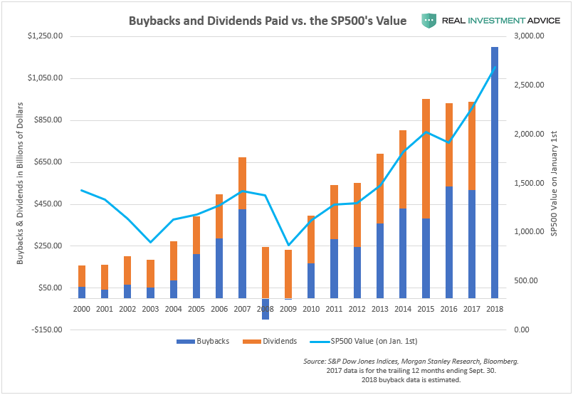 SP500 Buybacks & Dividends By Year