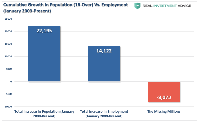 https://i2.wp.com/realinvestmentadvice.com/wp-content/uploads/2018/03/Employment-Population-Growth-031718.png