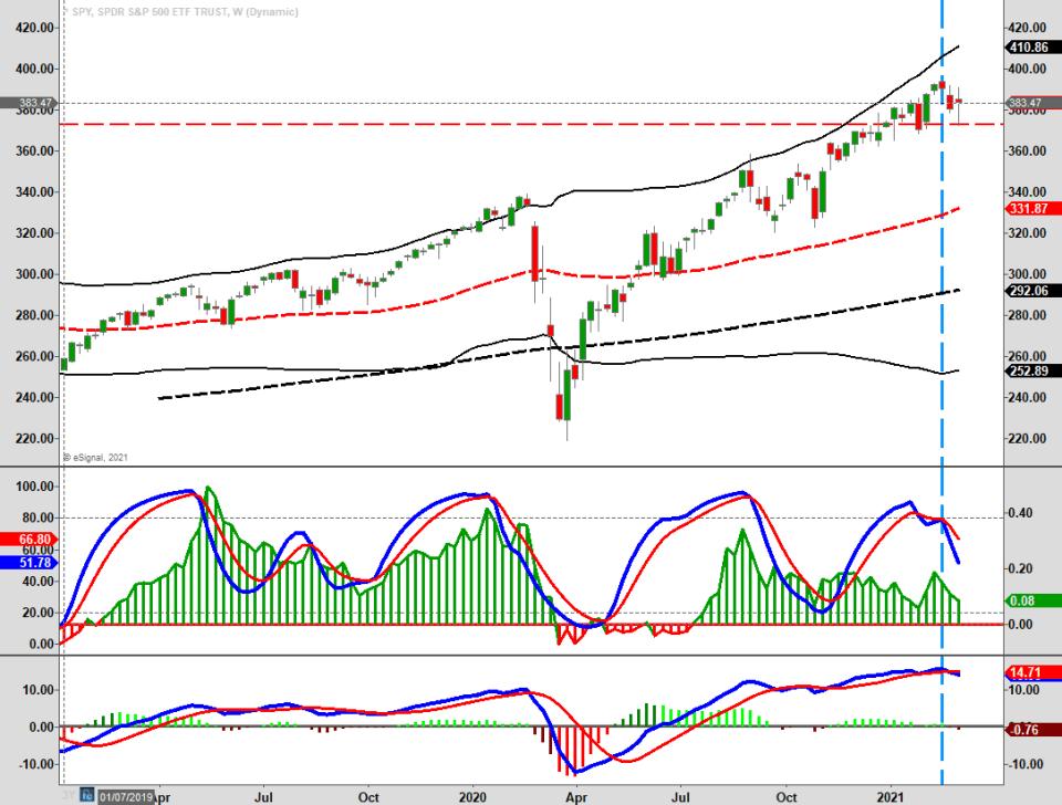 Bull Market Shaky Ground, Technically Speaking: The Bull Market Is On Shaky Ground
