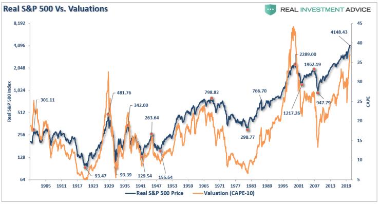 Bear Markets Matter, #MacroView: Bear Markets Matter More Than You Think (Part-2)