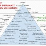 white supremacy chart