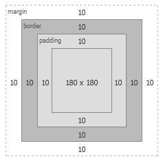 padding-box box modal
