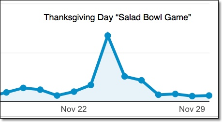 Thanksgiving traffic spike charades