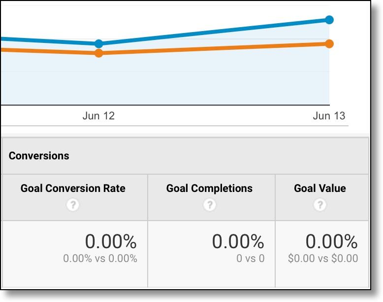 Zero Goal Conversions