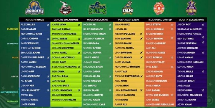 PSL 2021 New Players List | PCB released PSL 6 New Players List