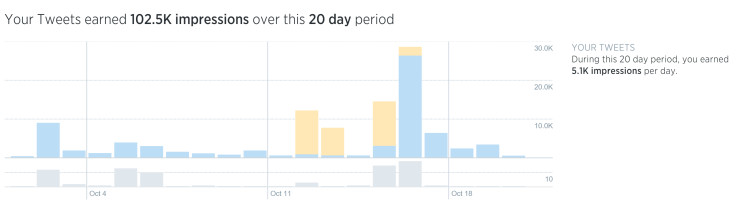 Rachel Moore earns over 100k Twitter impressions in a paid Tweet campaign for Colorado HealthOP