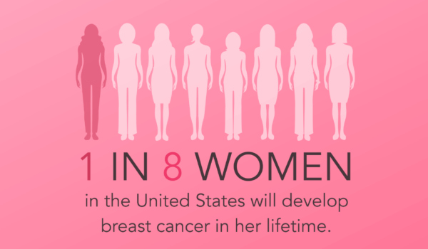 1 in 8 Women in the US will Develop Breast Cancer