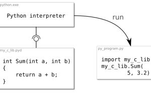 Python Extensions In C Using SWIG | realmike