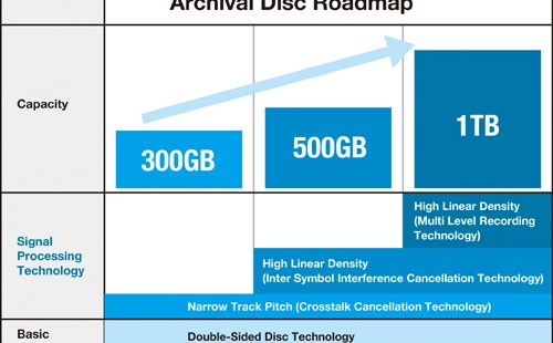 AD storage graph