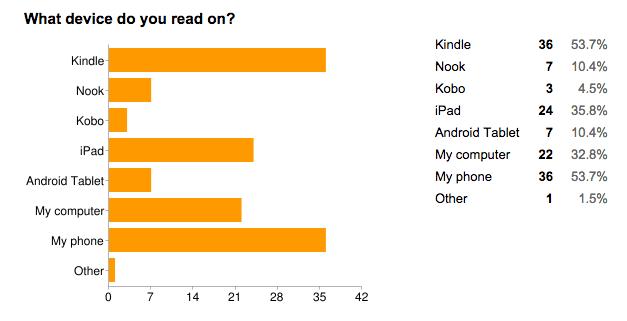 Responses to Ebooks Survey