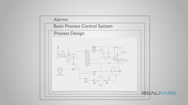شكل يوضّح مستويات الحماية الثلاثة (الإنذارات- نظام التحكّم الأساسي- تصميم العمليّة)