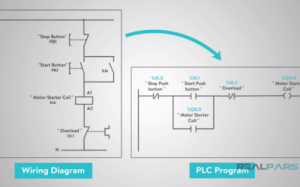 How PLC Power Supply Works | PLC Programming Courses for Beginners | RealPars