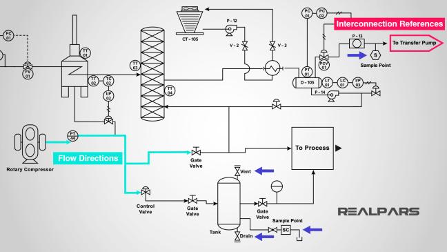 مخطط يوضح اتجاه التدفق و الوصلات المرجعية