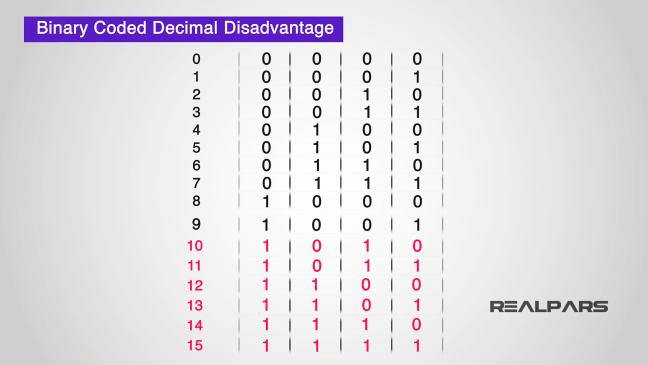 يبيّن الحالات (الأرقام) التي يتعامل معها مرمّز BCD.